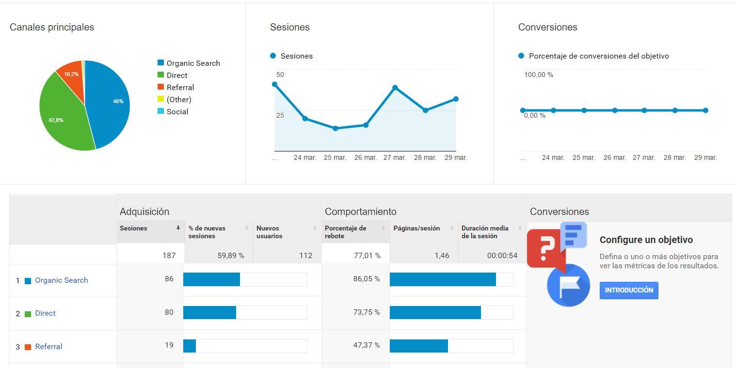 mejorar el SEO con Analytics