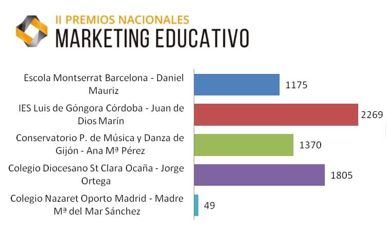 II Premios Marketing Educativo